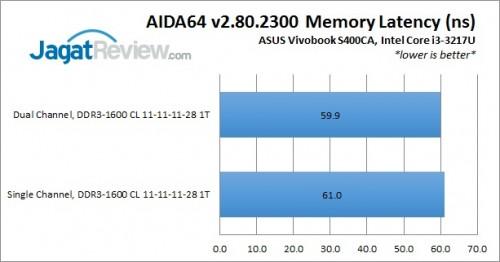 S400CA_AIDALatency