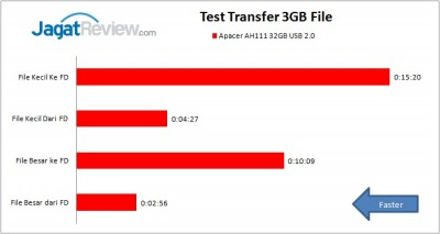 TEST TRANSFER APACER AH111 32GB USB 2.0