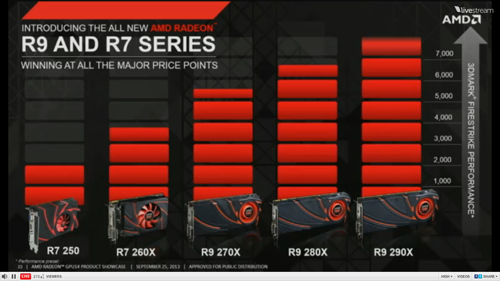 amd radeon r9 & r7 performance bar