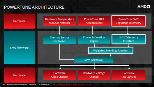 amd powertune
