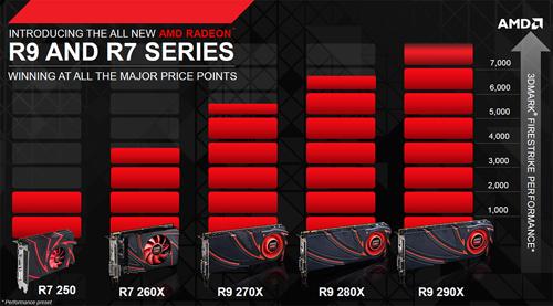 Review ASUS Radeon R9 280X DirectCU II TOP: Performa Tahiti XT
