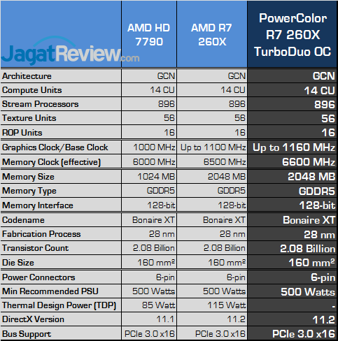 Review PowerColor Radeon R7 260X TurboDuo OC: Gaming Full HD dengan