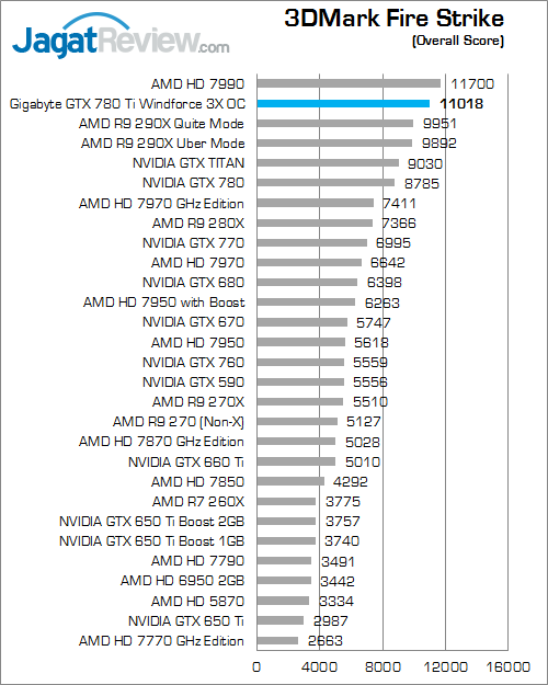 gigabyte gtx 780 ti windforce 3x oc 3dmark firestrike 01