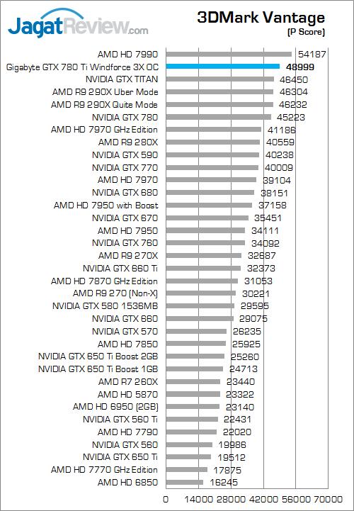 gigabyte gtx 780 ti windforce 3x oc 3dmark vantage 01