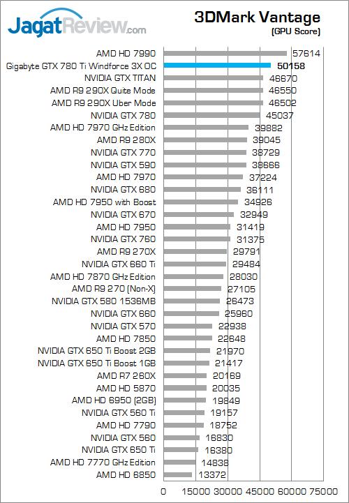 gigabyte gtx 780 ti windforce 3x oc 3dmark vantage 02