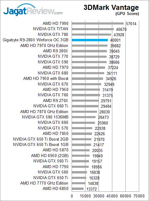 gigabyte-r9-280x-oc-3dmv-gpuscore