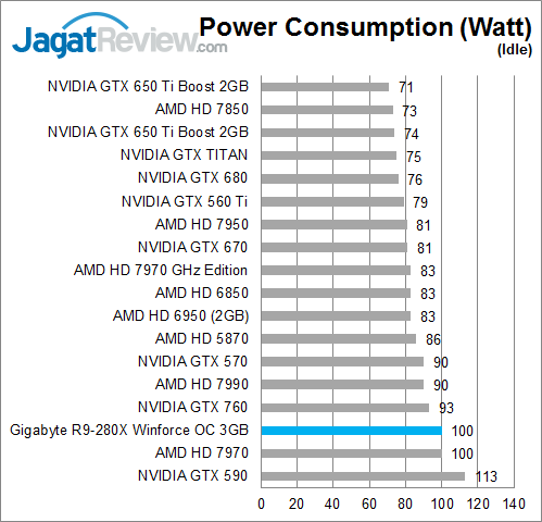 gigabyte-r9-280x-oc-idle-watt