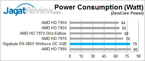 gigabyte-r9-280x-oc-longidle-watt