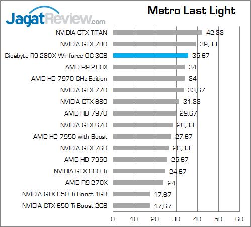 gigabyte-r9-280x-oc-metroll