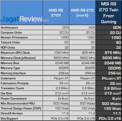 Review MSI Radeon R9 270 Twin Frozr Gaming: AMD R9 270X