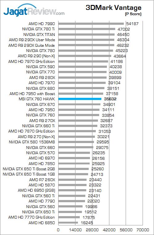 msi gtx 760 hawk 3dmv 01