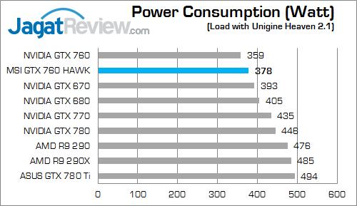 msi gtx 760 hawk watt 01