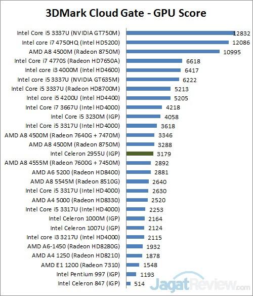 Review Dell Inspiro 11 Series 3137 Notebook Kecil Dengan