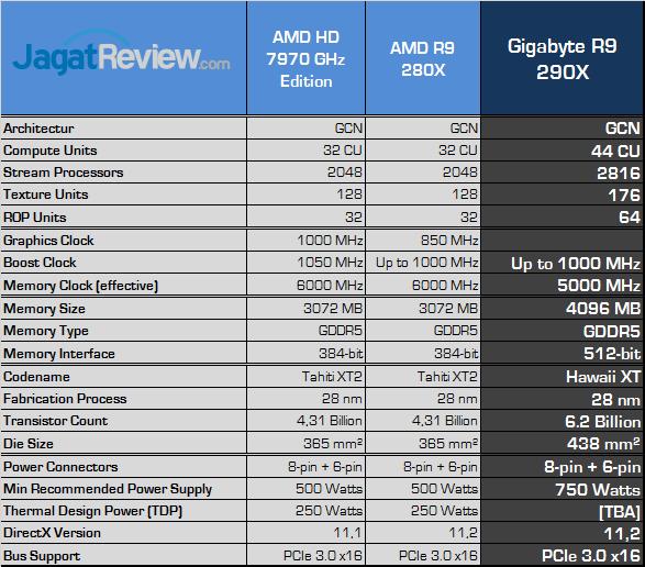 gigabyte-r9-290x-spec