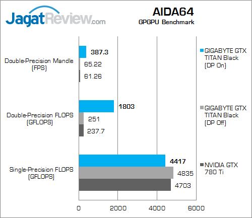 gigabyte gtx titan black aida64