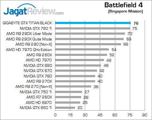 gigabyte gtx titan black bf4