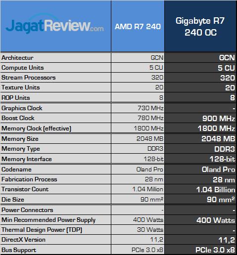 gigabyte-r7-240-oc-spec