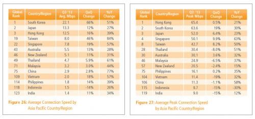 Koneksi Internet di Indonesia Kedua Terlelet di Asia Pasifik