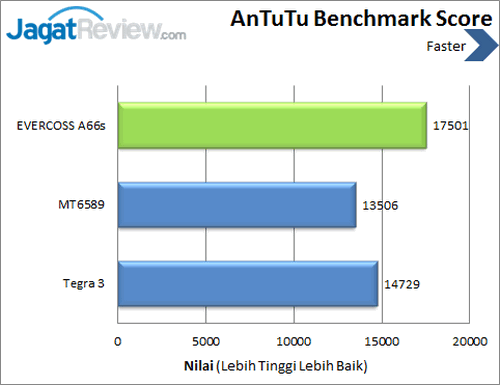 Evercoss Elevate A66s - Benchmark Antutu