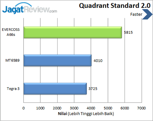 Evercoss Elevate A66s - Benchmark Quadrant