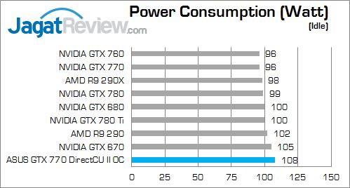 asus-gtx-770-dcuii-oc-idle-watt