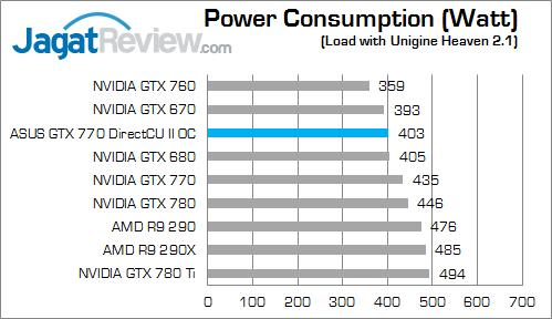 asus-gtx-770-dcuii-oc-max-watt