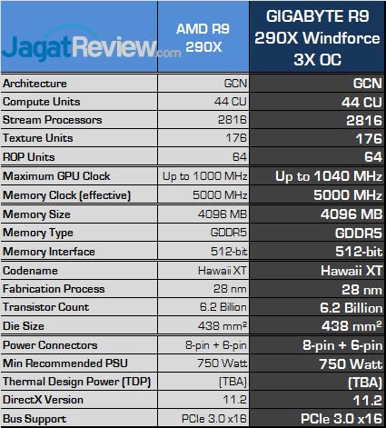 gigabyte r9 290x winforce 3x oc spec