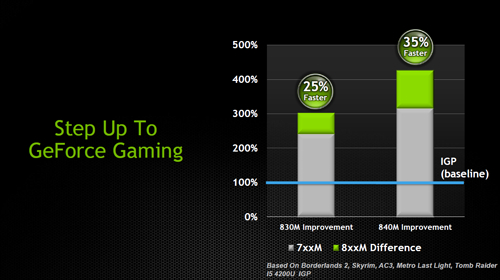 nvidia geforce 800mi 08