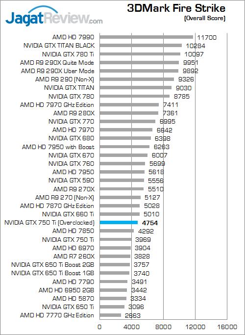 nvidia gtx 750 ti oc v2 3dmfs 01