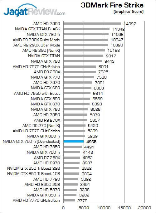 nvidia gtx 750 ti oc v2 3dmfs 02