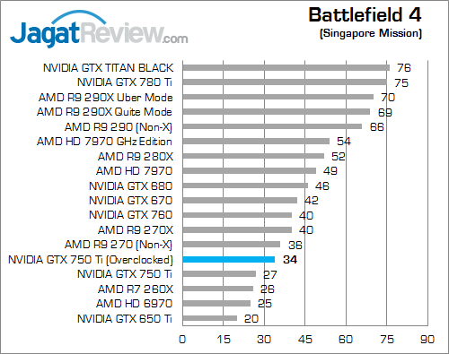 nvidia gtx 750 ti oc v2 bf4 01