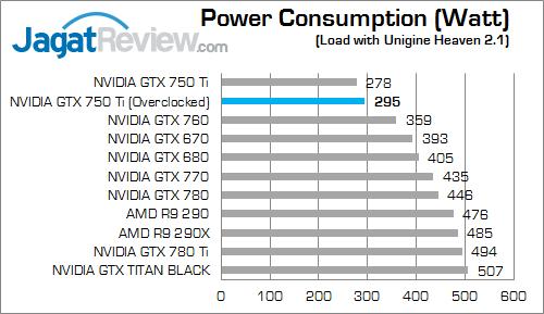 nvidia gtx 750 ti oc v2 watt
