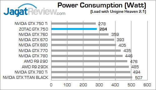 zotac gtx 750 watt 01