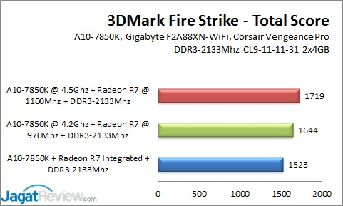 A10-7850K_OC_3DMFS