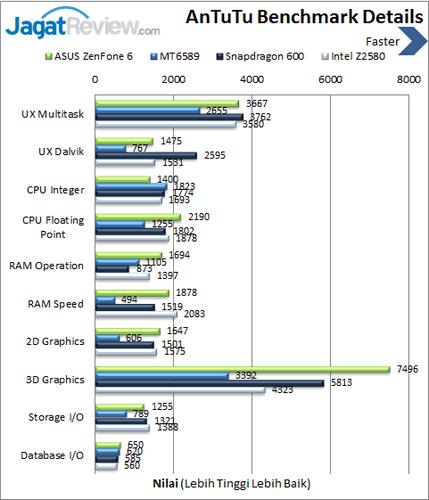 ASUS ZenFone 6 - Benchmark Antutu Details