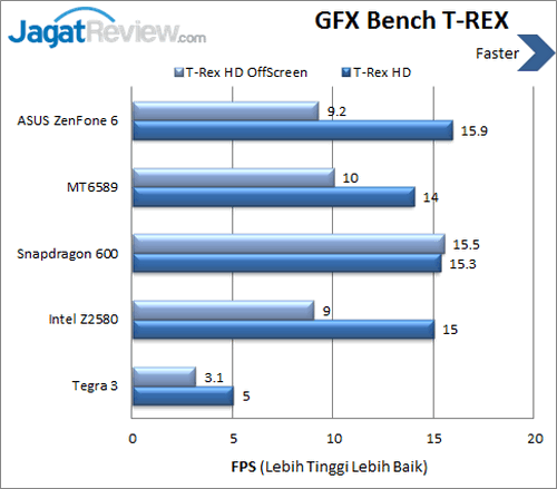 ASUS ZenFone 6 - Benchmark GFXBench TREX
