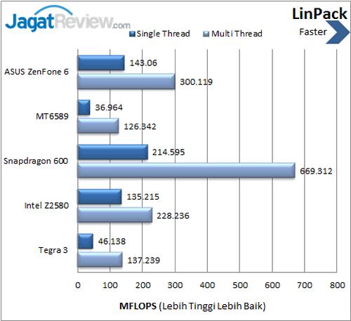 ASUS ZenFone 6 - Benchmark LinPack