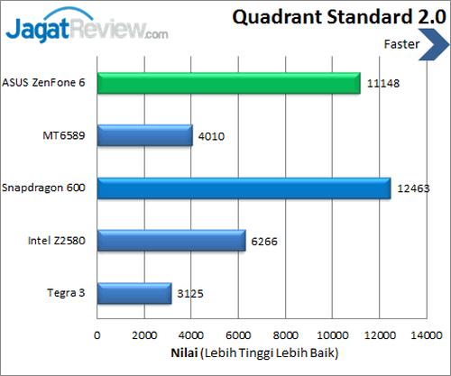 ASUS ZenFone 6 - Benchmark Quadrant