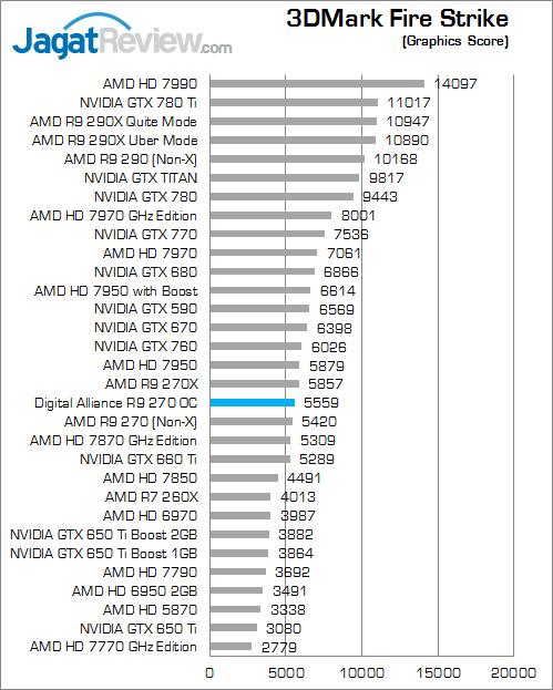 da-r9-270-3dmfs-graphicsscore