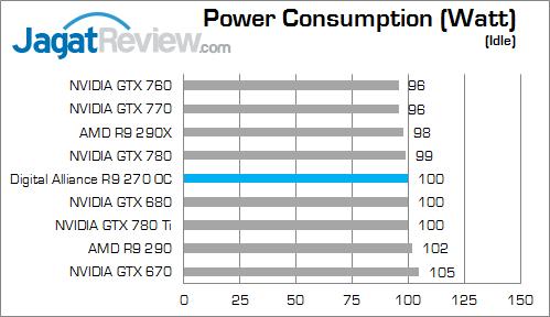 da-r9-270-idle-watt