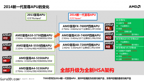 apu amd kaveri mobile roadmap