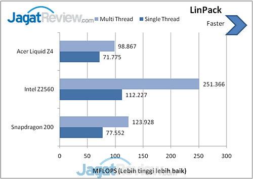 Acer Liquid Z4 LinPack