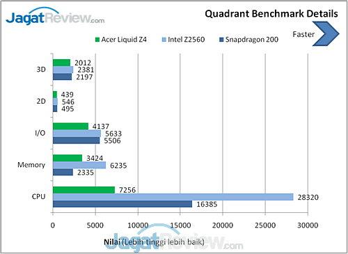 Acer Liquid Z4 Quadrant details