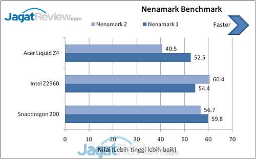 Acer Liquid Z4 Nenamark