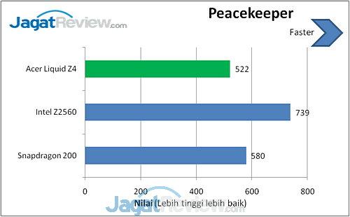Acer Liquid Z4 Peacekeeper