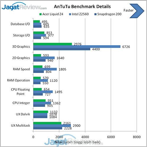 Acer Liquid Z4 AnTuTu benchmark