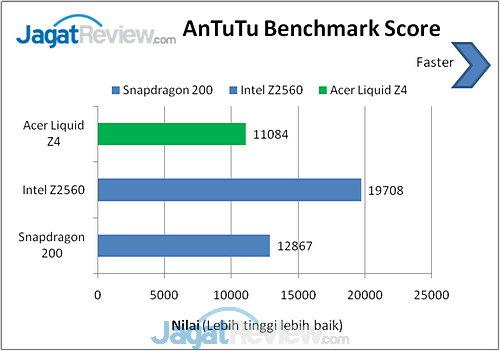 Acer Liquid Z4 AnTuTu