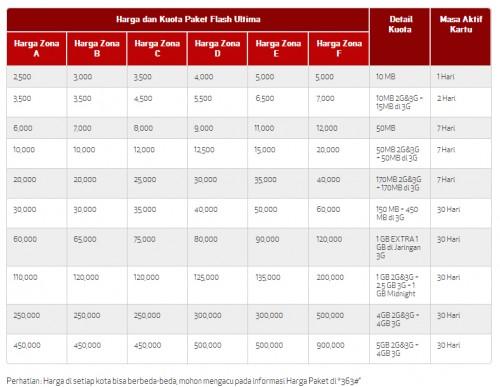Kumpulan Daftar Paket Internet dari Provider Seluler