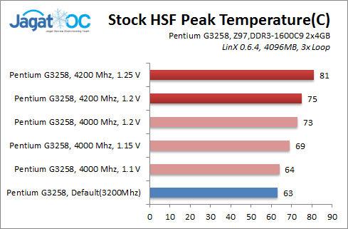 Temperature Test