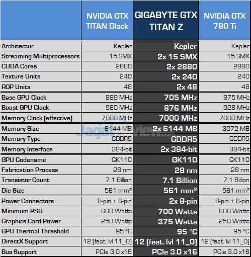 gigabyte nvidia gtx titan z spec